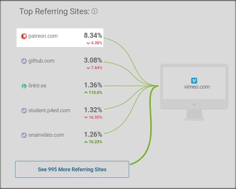 vimeo referring sites
